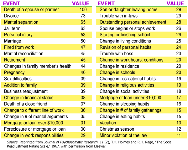 holmes and rahe stress scale To measure stress according to the holmes and rahe stress scale, the number of life change units that apply to events in the past year of an individual's life are.