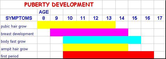 Puberty development