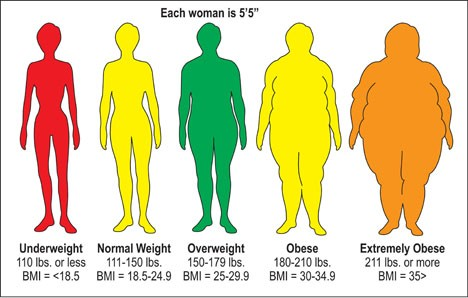 BMI - Feet and Pounds