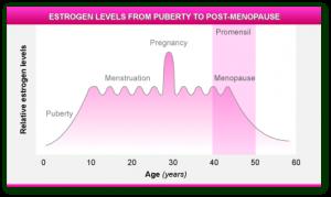 ESTROGENS in WOMEN HEALTH
