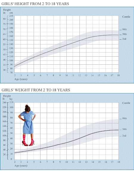 Height And Weight Charts - Women Health Info Blog