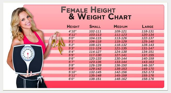 Height Weight Charts Women Health Info Blog