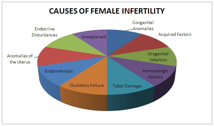 Female infertility causes