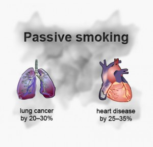 Passive smoking risks