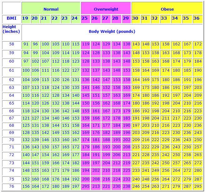 BMI table 1