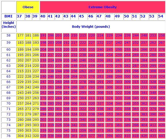 BMI table 2