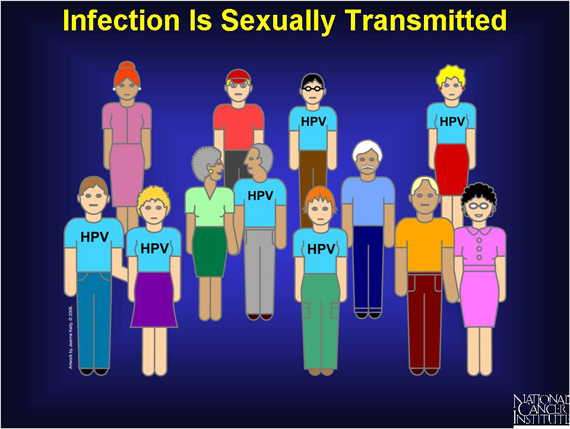 hpv transmission and hpv symptoms - women health info blog, Human Body
