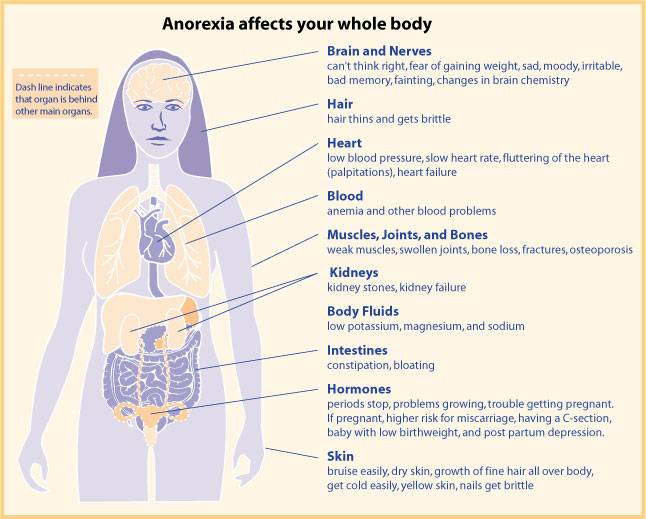 Anorexic disorder - Medical Consequences