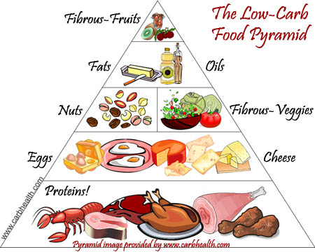 LOW-CARB PYRAMID