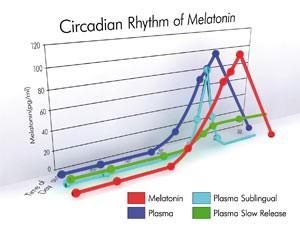 Melatonin circadian rhythm