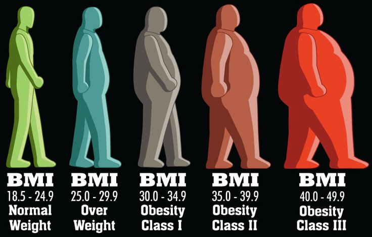 Obesity indicators and health