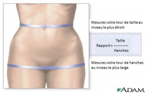 rapport taille/hanches