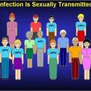 Transmission du HPV et les symptômes du HPV