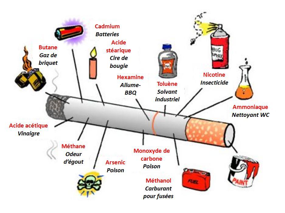 Le tabagisme et la fumée secondaire