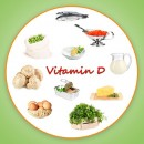 Vitamine D anticancer